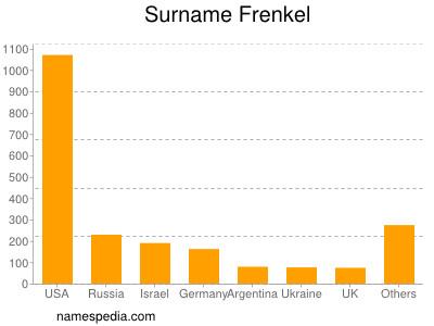 Surname Frenkel