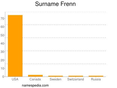 Surname Frenn