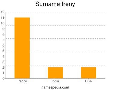Surname Freny