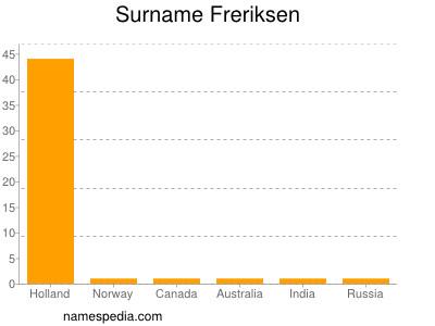 Surname Freriksen