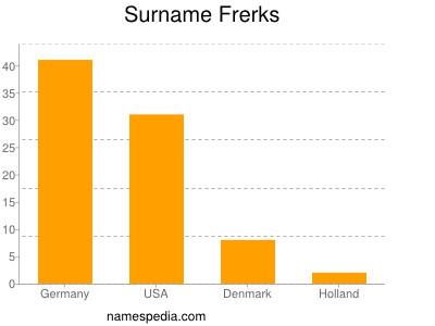 Surname Frerks