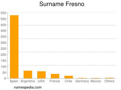 Surname Fresno
