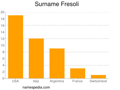 Familiennamen Fresoli
