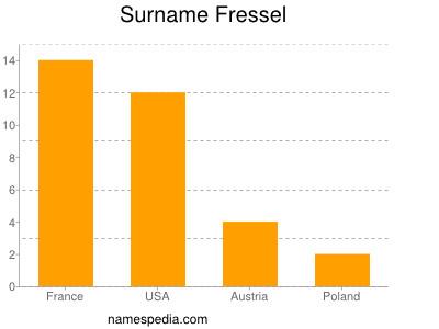 Familiennamen Fressel