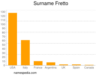 Surname Fretto