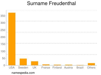 Surname Freudenthal