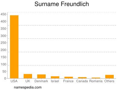 Surname Freundlich