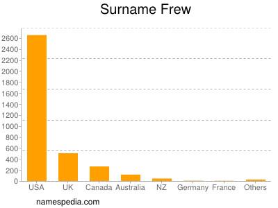 Surname Frew