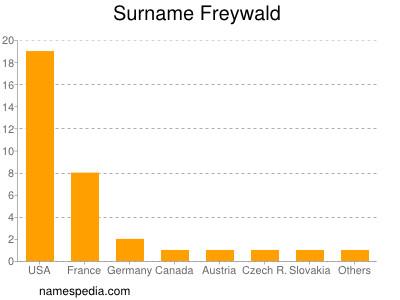 Surname Freywald