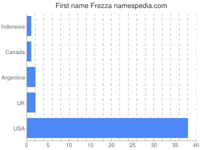 Given name Frezza