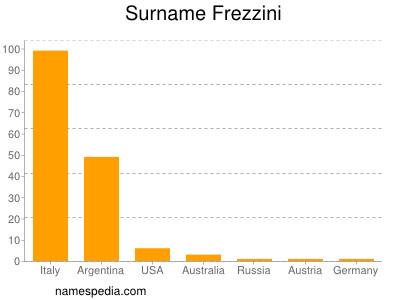 Surname Frezzini