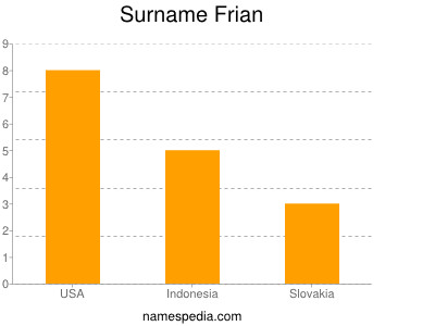 Surname Frian