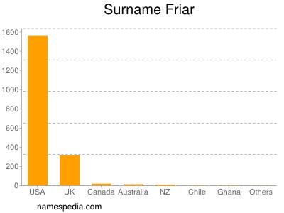 Surname Friar