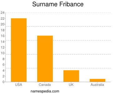 Surname Fribance