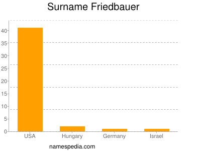 Surname Friedbauer