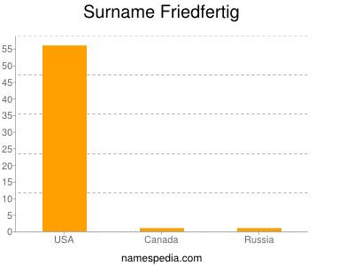 Surname Friedfertig