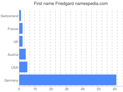Given name Friedgard