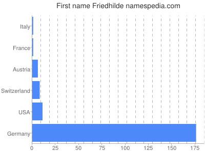 Vornamen Friedhilde