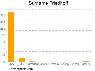 Surname Friedhoff
