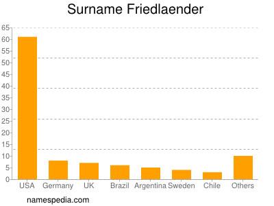 Surname Friedlaender
