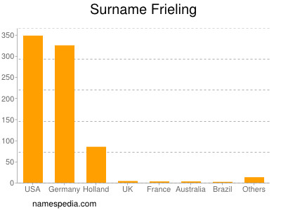 Surname Frieling