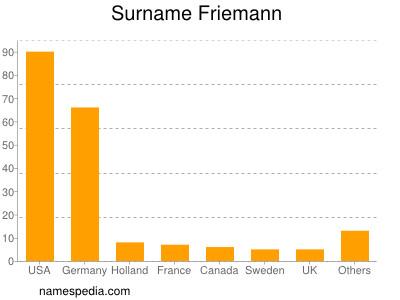 Surname Friemann