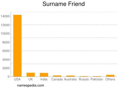 Surname Friend