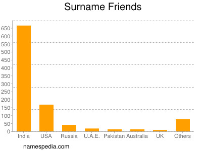 Surname Friends
