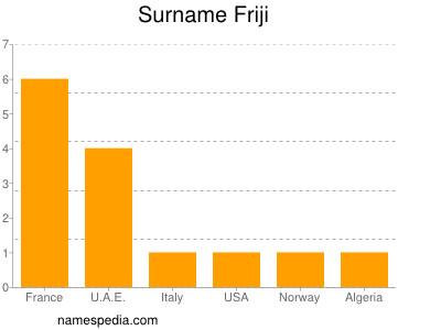 Surname Friji