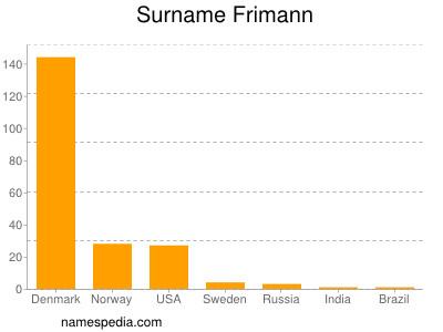 Surname Frimann