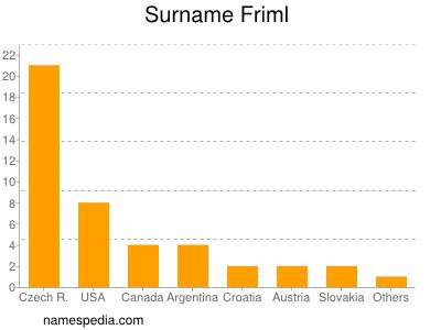 Familiennamen Friml