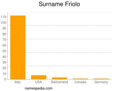 Surname Friolo
