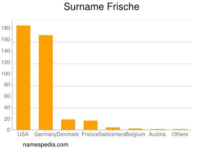 Surname Frische