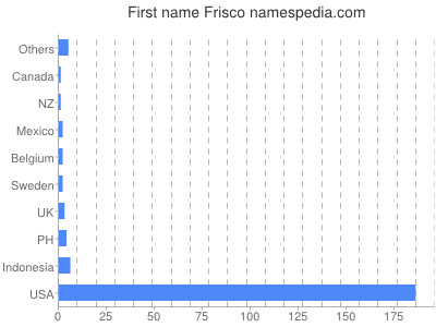 Given name Frisco