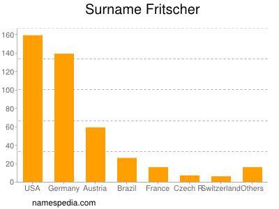 Surname Fritscher