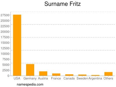 Familiennamen Fritz