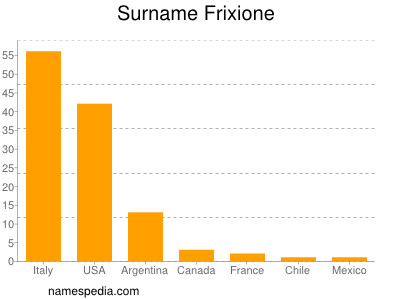 Surname Frixione