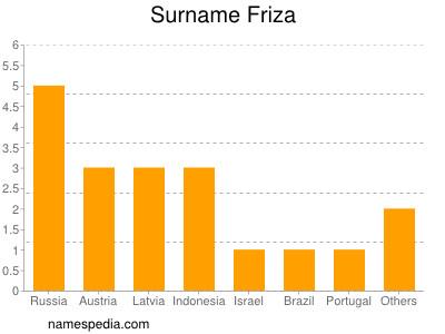 Surname Friza