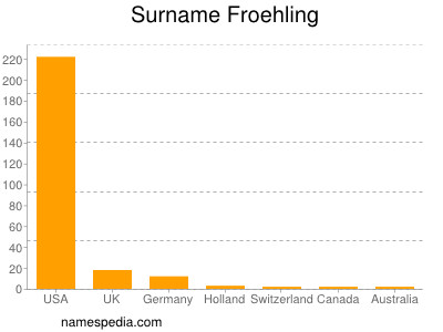 Surname Froehling
