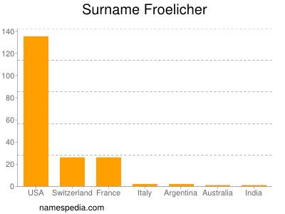 Surname Froelicher