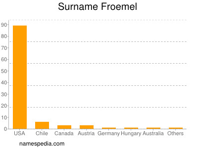 Surname Froemel