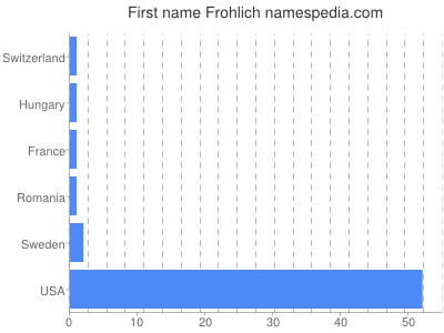 Given name Frohlich