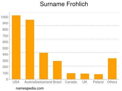 Surname Frohlich