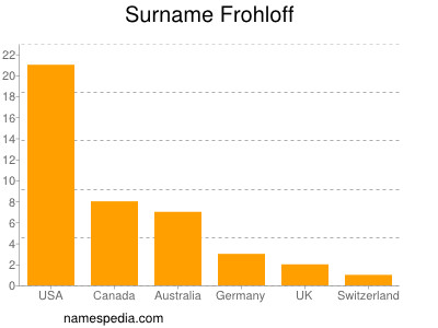 Surname Frohloff