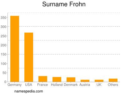 Surname Frohn