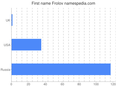 Given name Frolov