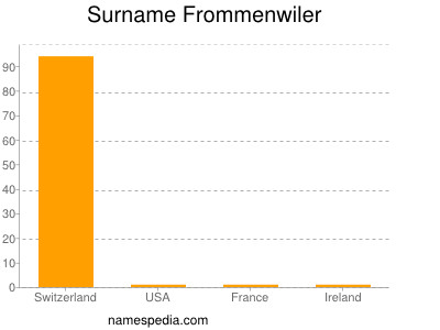 Surname Frommenwiler