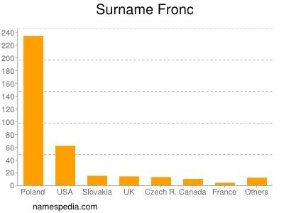 Surname Fronc
