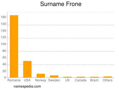 Surname Frone