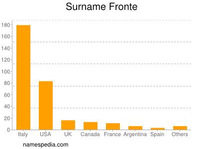 Surname Fronte